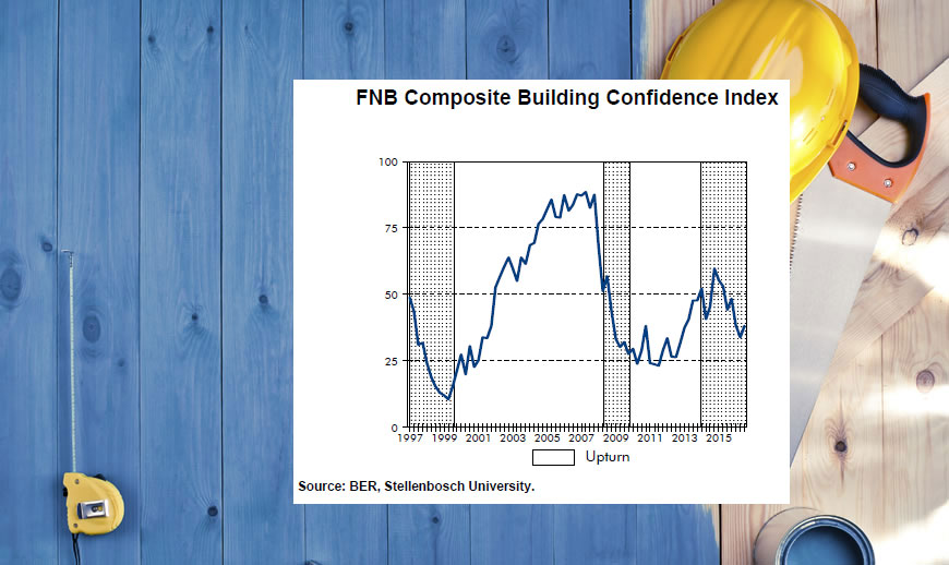 FNB Confidence Index